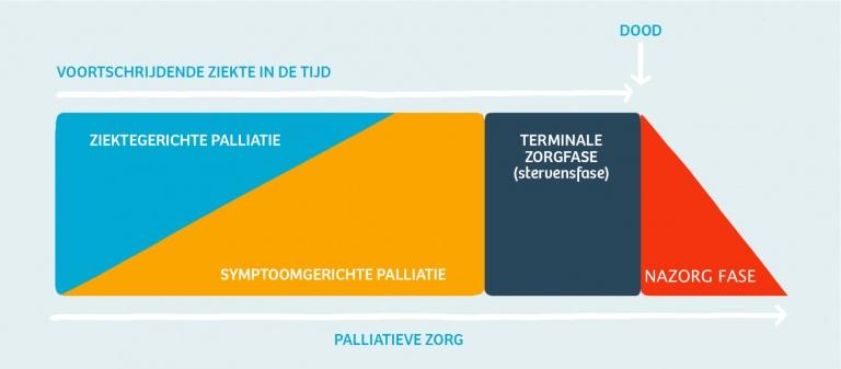 spectrum van palliatieve zorg (via Pallialine.nl)
